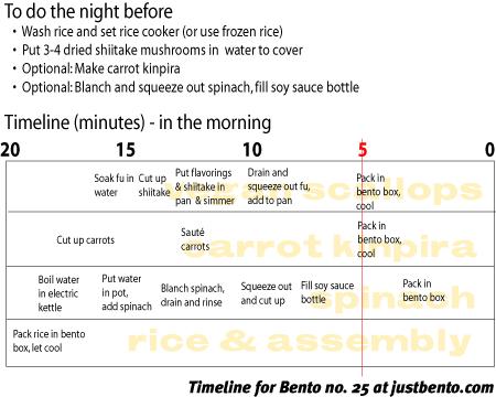 bento_25_450_timeline.png