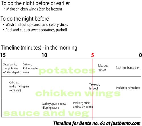 bento_61_500_timeline.png