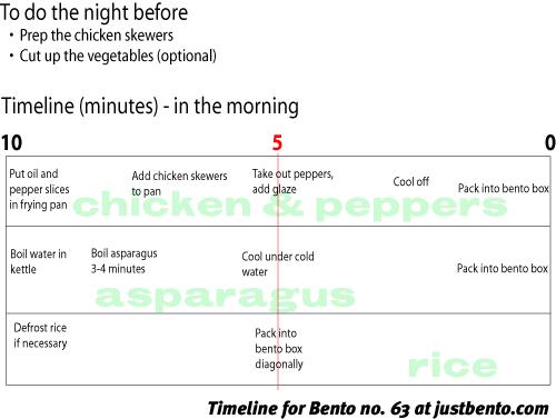 bento_63_500_timeline.png